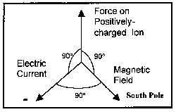 Diagram Showing Magnetic Positioning of Fields and Force