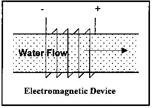 Water Softners. Electromagnetic Device