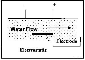 Electrostatic Electrode to Magnitize the electrons in the water