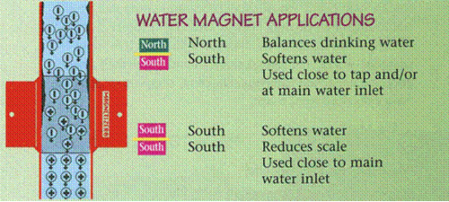 Magnetic Water Softener Treatment Systems